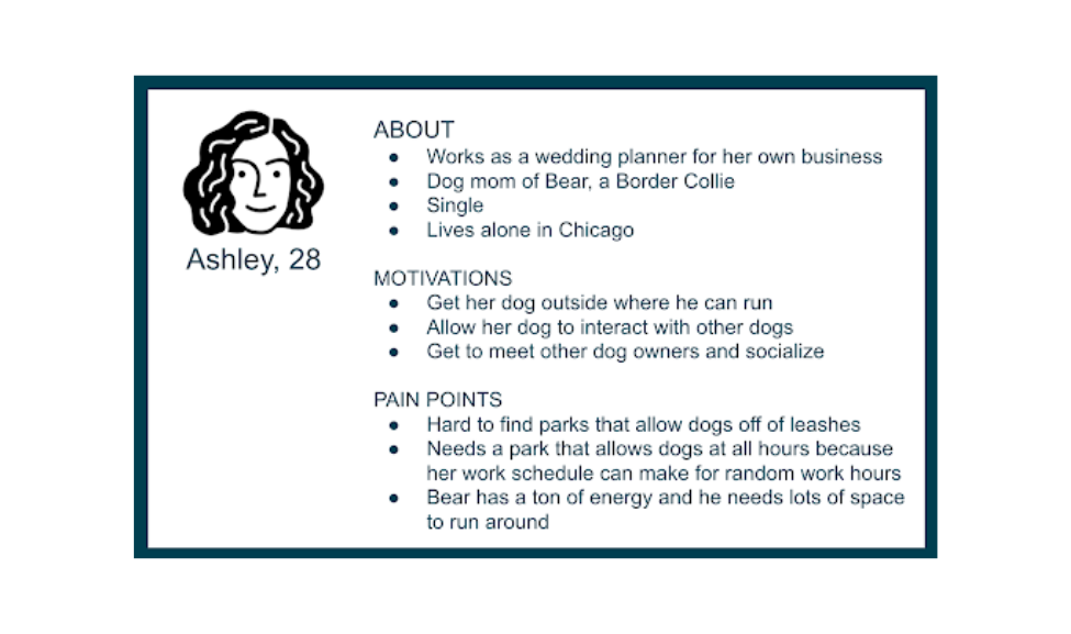"""creating user Personas card, """"Ashley, 28, About section: works as a wedding planner for her own business, dog mom of Bear, a Border Collie, single, lives alone in Chicago, Motivations section: Gets her dog outside where he can run, allow her dog to interact with other dogs, get to meet other dog owners and socialize, pain points section: hard to find parks that allow dogs off of leashes, needs a park that allows dogs at all hours because her work schedule can make for random work hours, Bear has a ton of energy and he needs a lot of space to run around"""""""