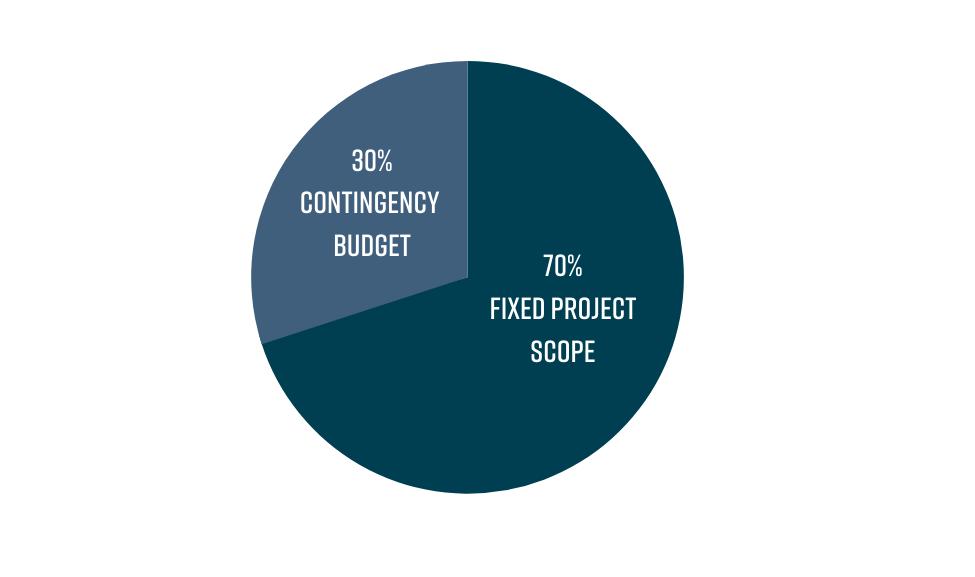agile software development budgeting 30/70 chart