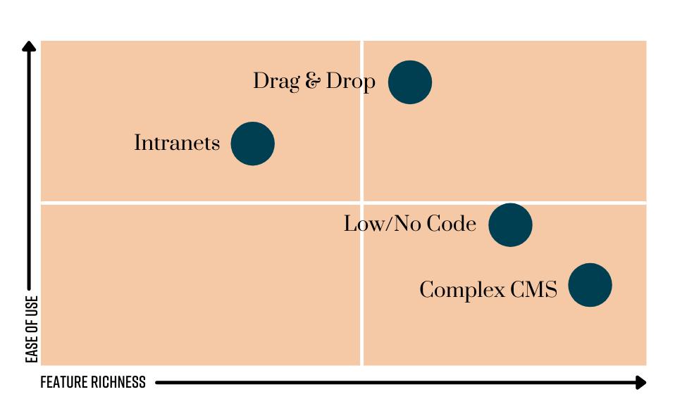 page builders matrix