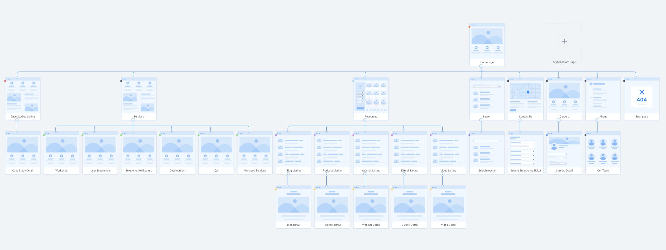 example sitemap flowmapp