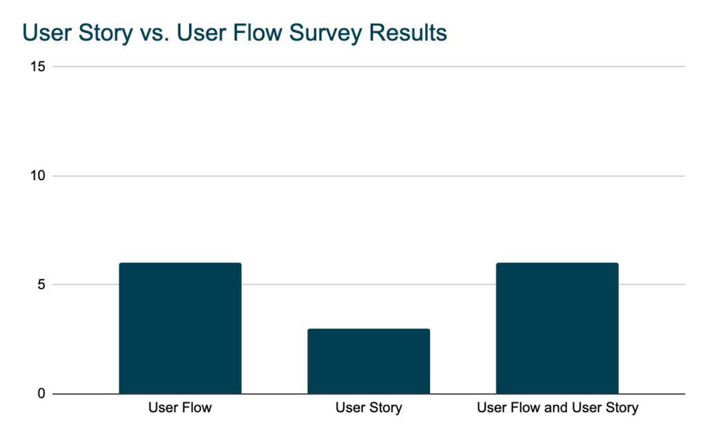 user story vs user flow survey results
