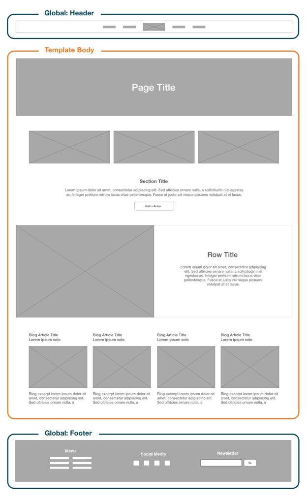 Wireframe outline: Static Template Definition